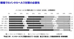 休職者割合の図