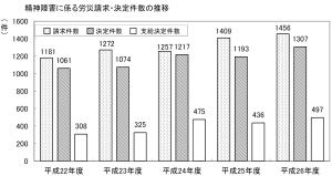 労災件数の図