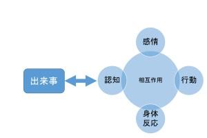 認知行動療法の図